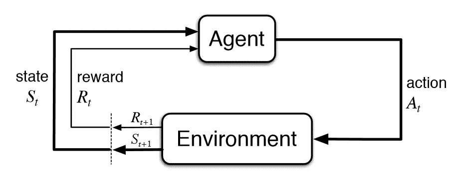 Reinforcement learning – Part 1: Introduction to Q-learning