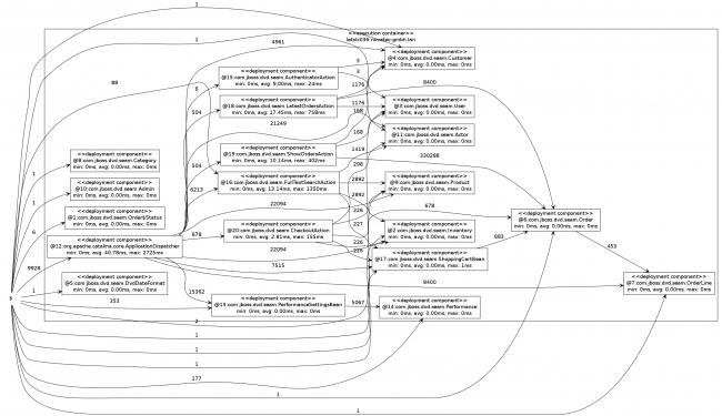 deploymentComponentDependencyGraph