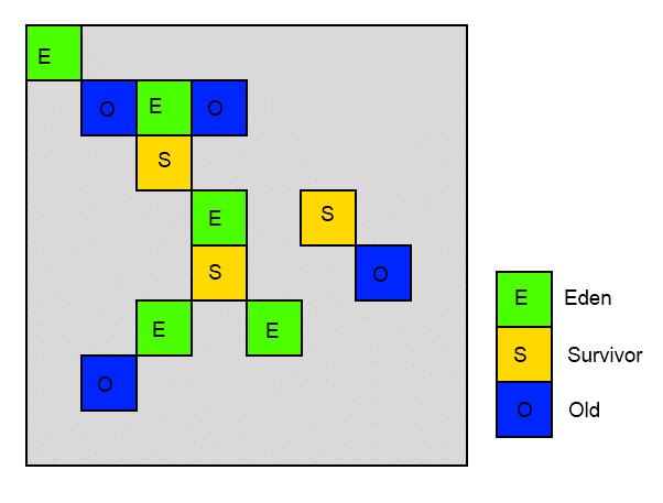 G1_Heap_Structure
