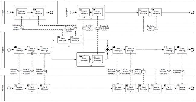Ein Bestellprozess als Kollaboration (Quelle: BPMN 2.0 Spezifikation S. 318)