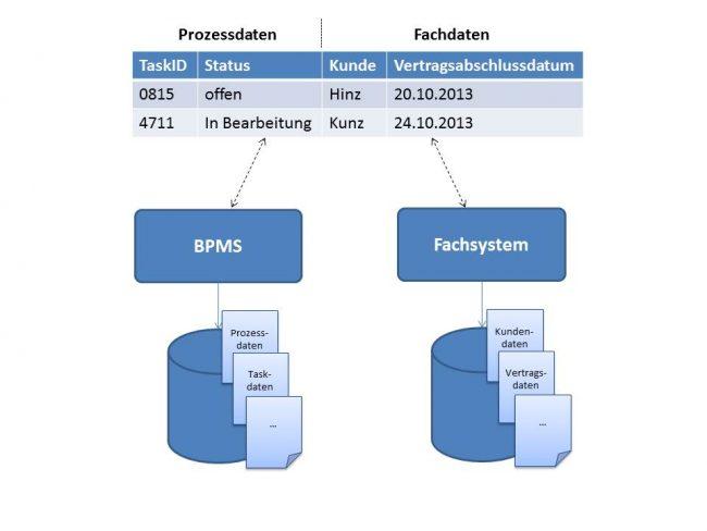 BPM-Anwendung - Fachdaten, Prozessdaten, Aufgabenliste