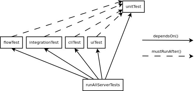 A build tool named Gradle – Part 3 | Novatec