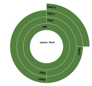 Datenvisualisierung Sunburst