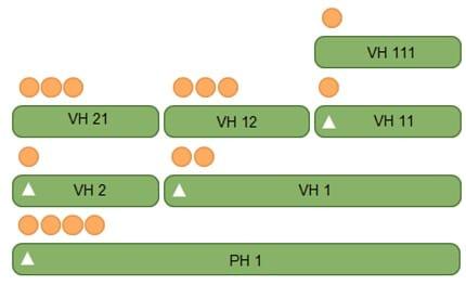 Datenvisualisierung Ebenen-Prototyp