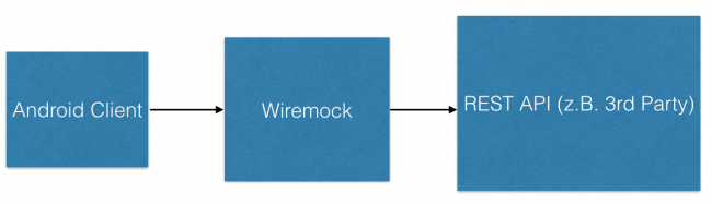Wiremock als Proxy Server