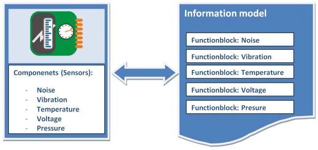 vortoinformationmodel