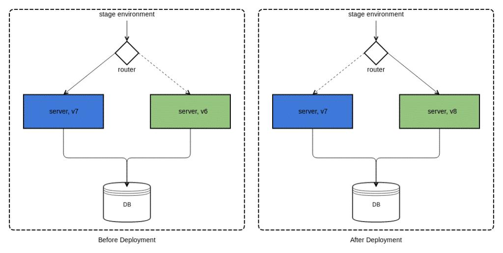 Blue green deployment illustration
