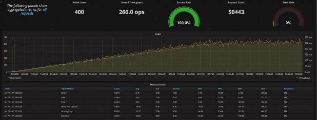 Load overview in Grafana dashboard