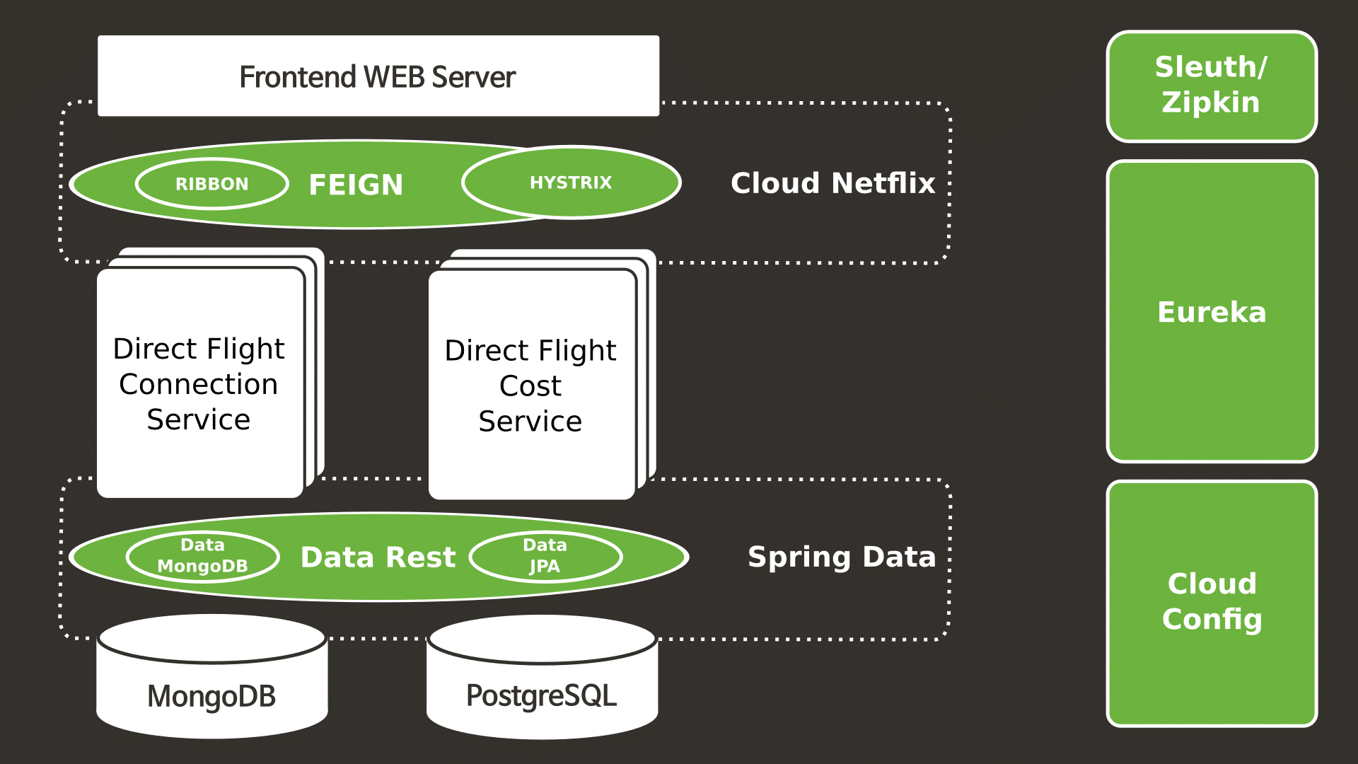 Spring Cloud Sprint - A Fast and Comprehensive Spring Cloud Services