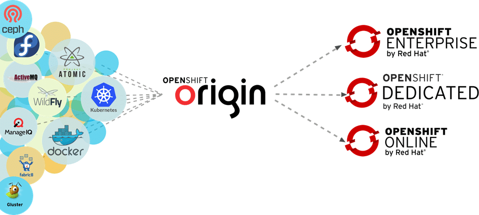 Getting Started: MiniShift - An OpenShift Origin All-in-One