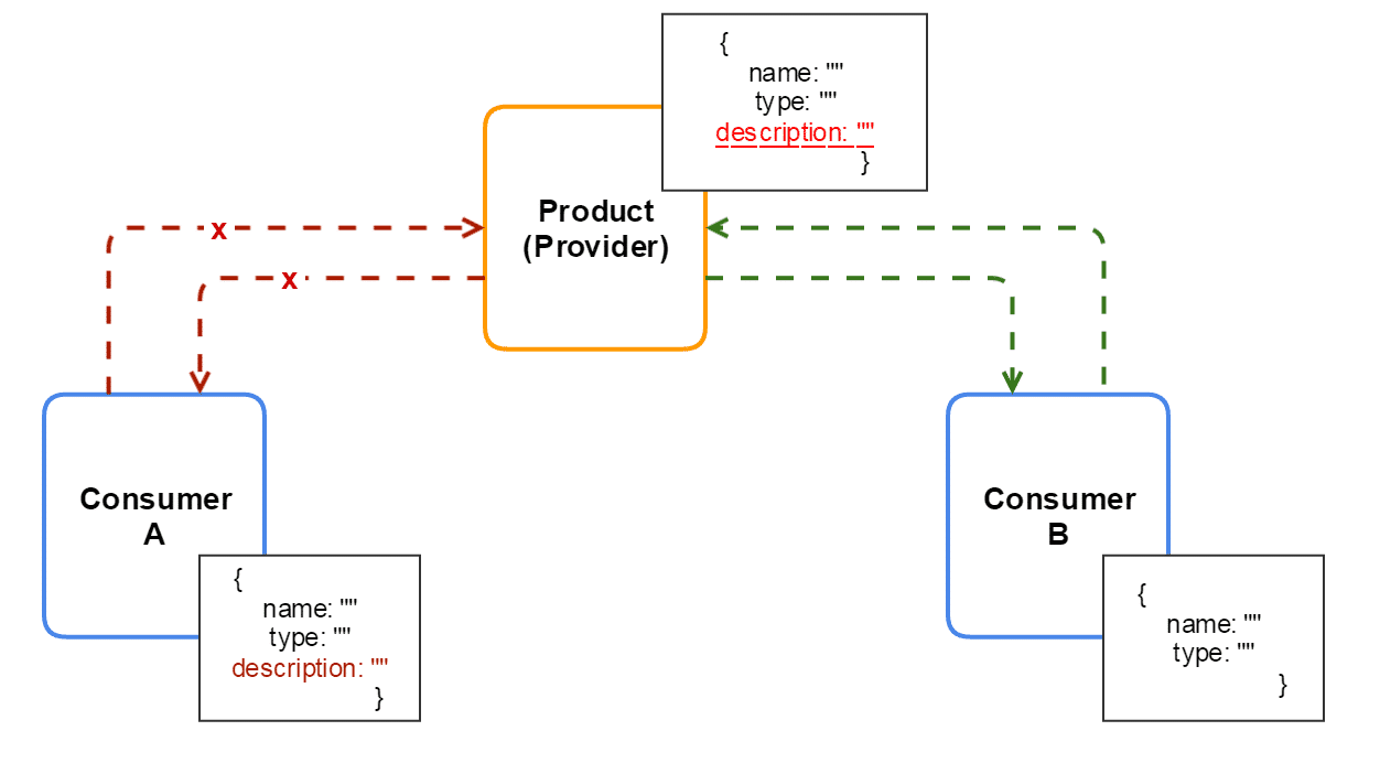 Consumer driven contracts - changes in the API.