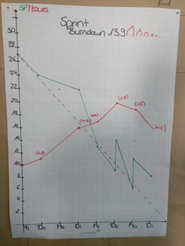 How to add the missing Sub-task burndown chart to JIRA