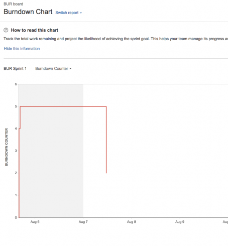How to add the missing Sub-task burndown chart to JIRA Software