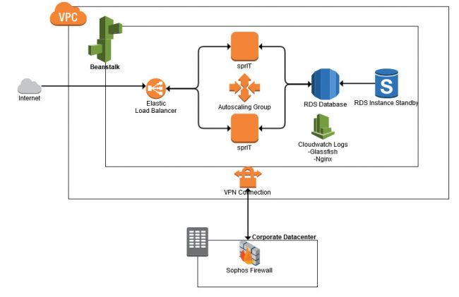 AWS Cloud - The way to your secure cloud datacenter | Novatec