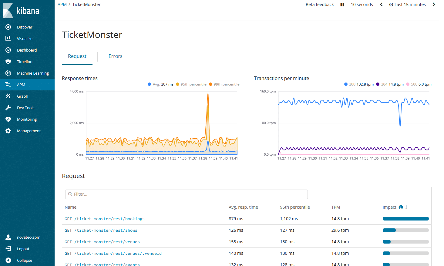 Java Application Performance Management with the Elastic