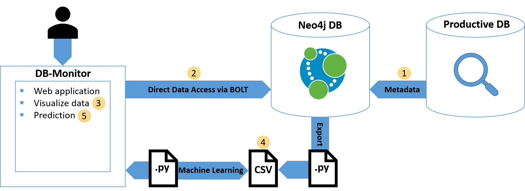 Automate Machine Learning process with Neo4j stored