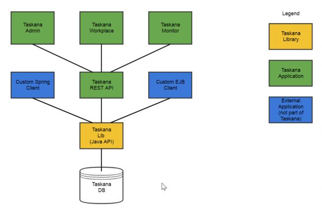 Die technische Struktur von TASKANA