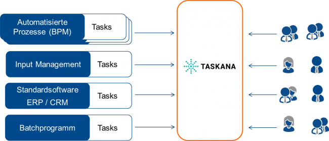TASKANA Context Diagram
