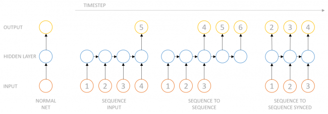 Recurrent Neural Networks for time series forecasting | Novatec