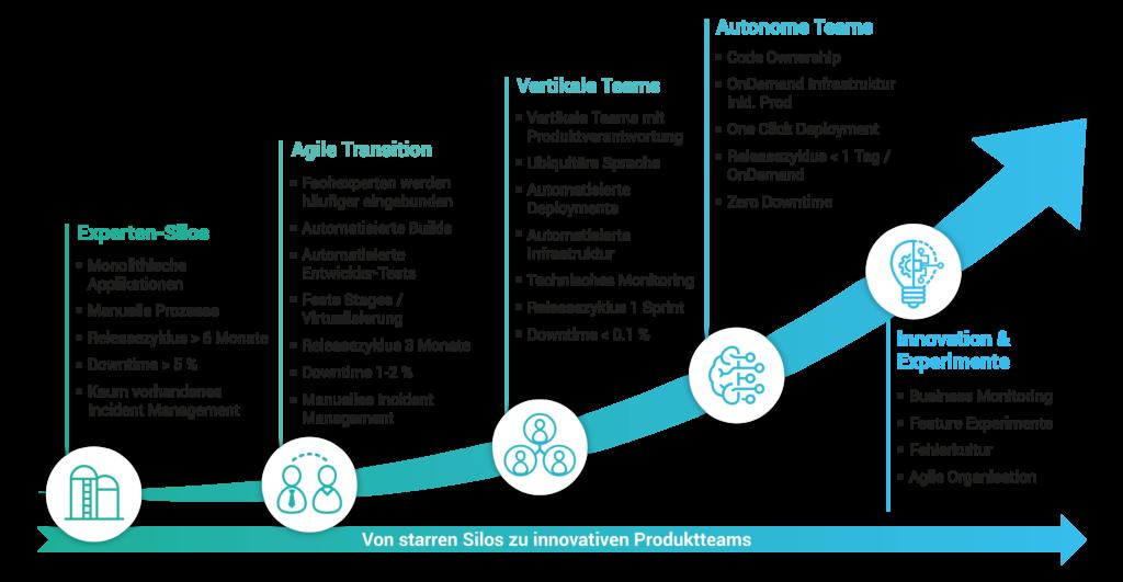 Mit DevOps Innovation und Wettbewerbsfähigkeit stärken!