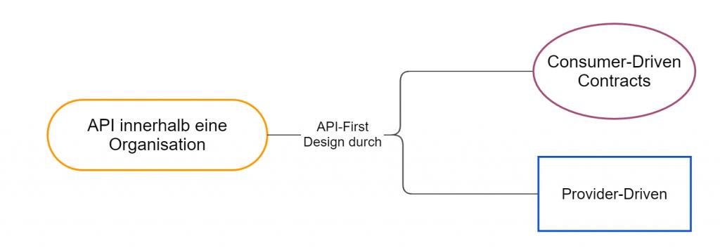 Dieses Bild zeigt API-First Design fuer interne APIs.