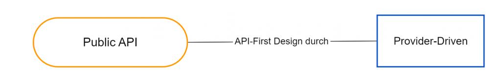 Dieses Bild zeigt API-First Design fuer Public APIs.