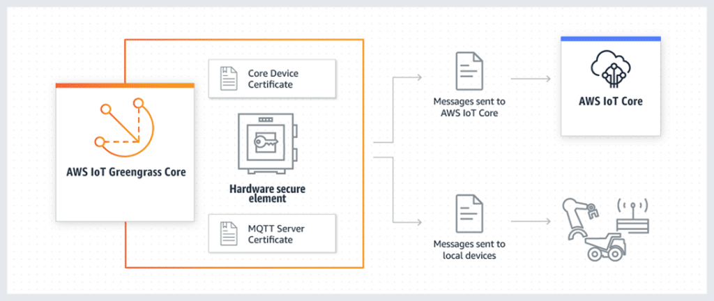 AWS IoT Greengrass HSI critical security objects