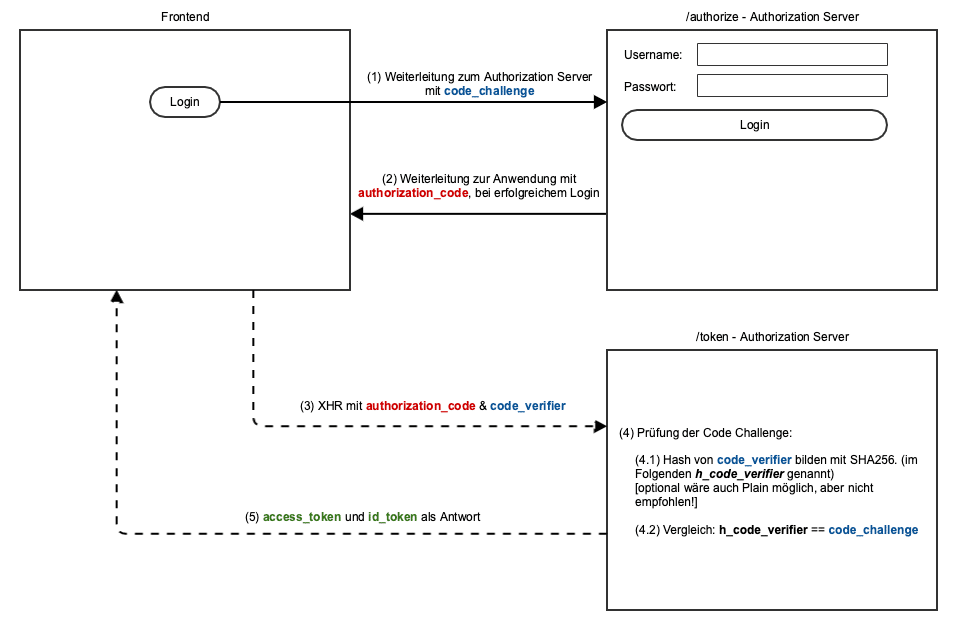 OAuth 2.0 / OpenID Connect Authorization Code Flow mit PKCE