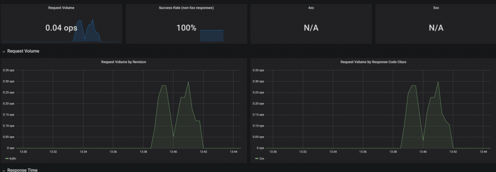 Dashboard HTTP Requests