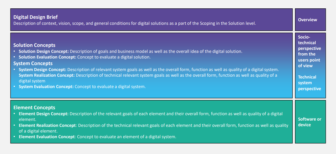 Overview of different Digital Design artifacts