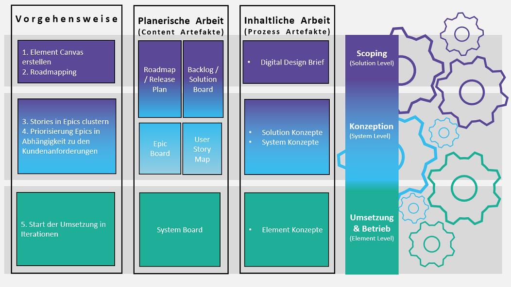 Übersicht über die verschiedenen Digital Design Level sowie Vorgehensweise und planerische sowie inhaltliche Aspekte