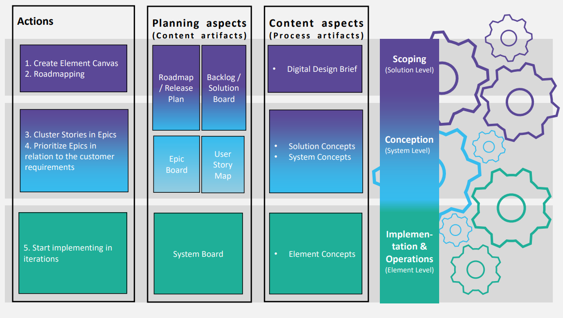 Overview of different Digital Design level, the actions taken as well as planning- and content aspects