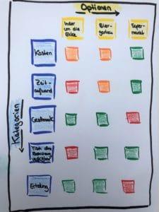 Beispiel einer Entscheidungsmatrix