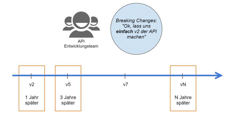 Was passiert, wenn man keine Strategie fuer API Versionierung hat