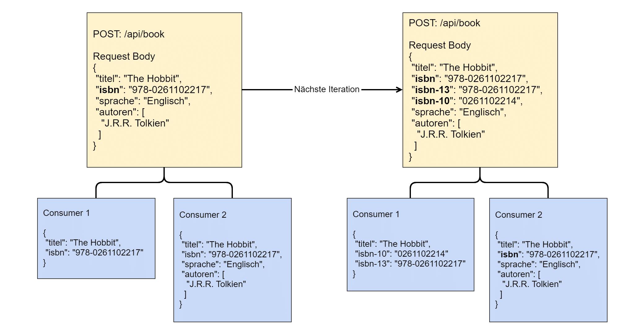 Evolutionare API Entwicklung Iteration