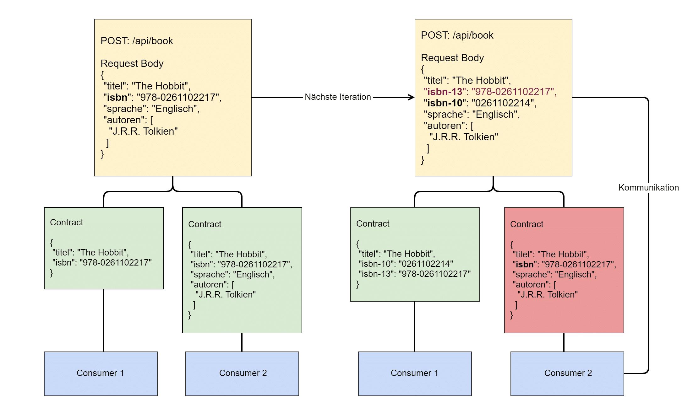 Evolutionare API mit Consumer-Driven Contract