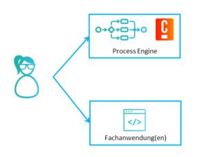 Ausgangssituation: Process Engine (Camunda) und Fachanwendung(en)