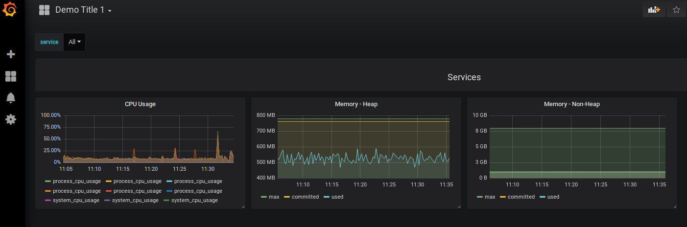3 Grafana Panels in a line