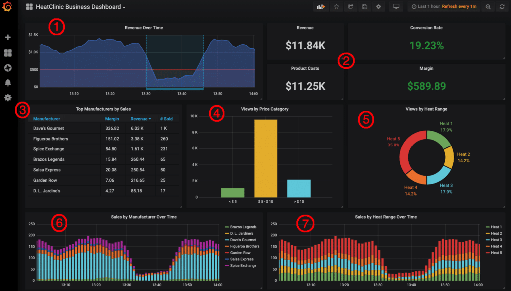 Collecting Business Metrics using Open Source Monitoring