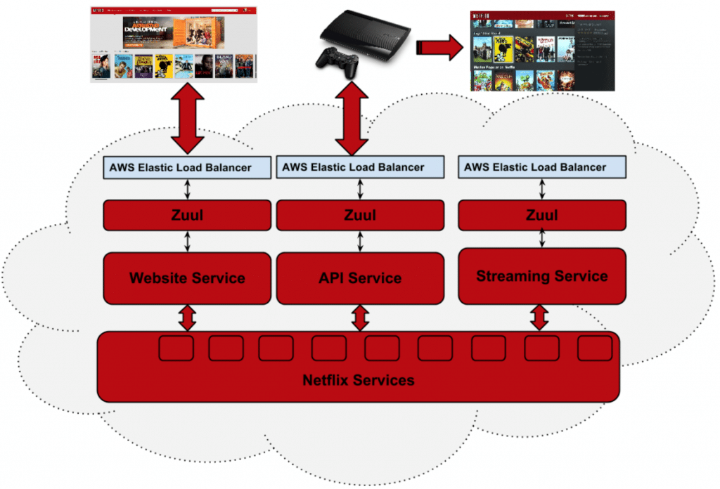 API Gateways – An Evaluation of Zuul 2 | Novatec