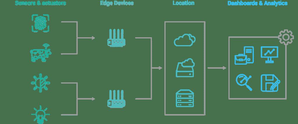 Aufbau eines klassischen IoT-Netzwerks