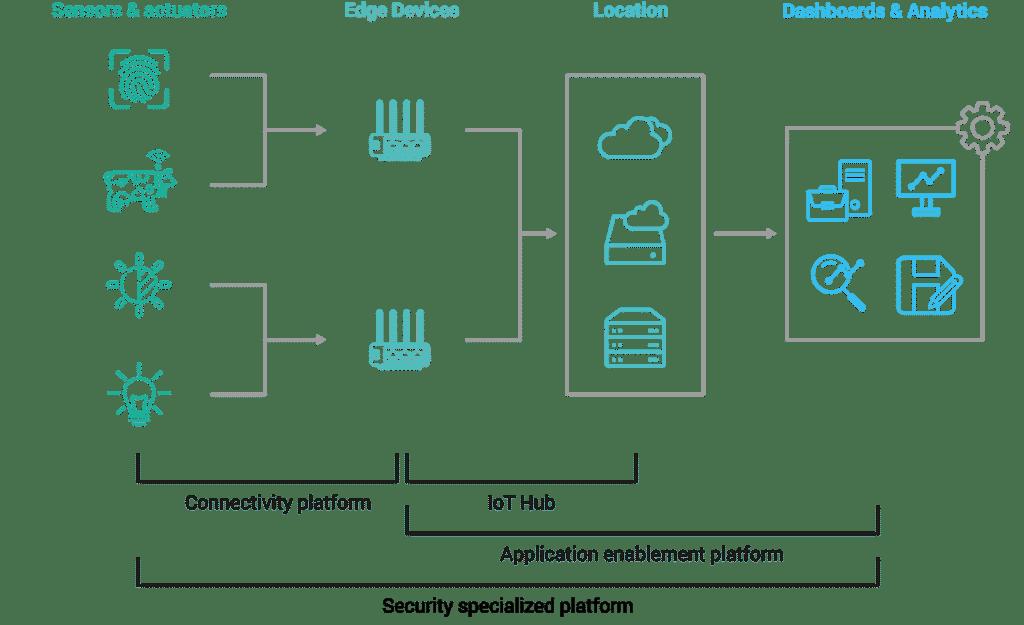 Anwendungsebenen der unterschiedlichen IoT-Plattformen
