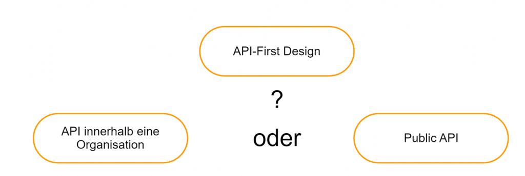 Dieses Bild zeigt API-First Design Vorgehen.