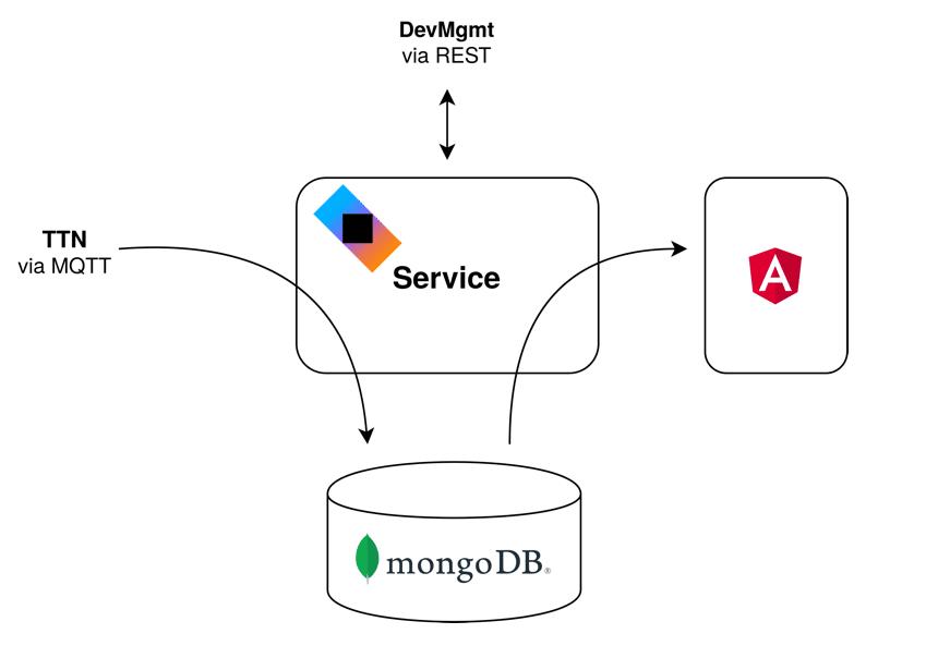 Datenfluss im Analysis-Service