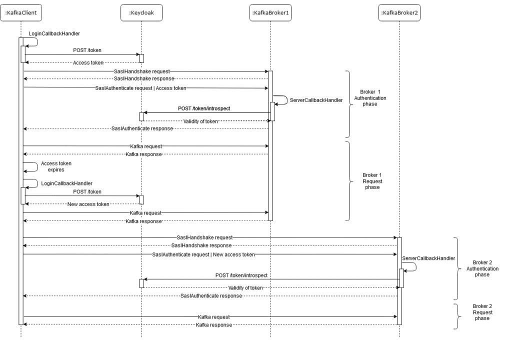 Sequence diagram Kafka OAuthbearer