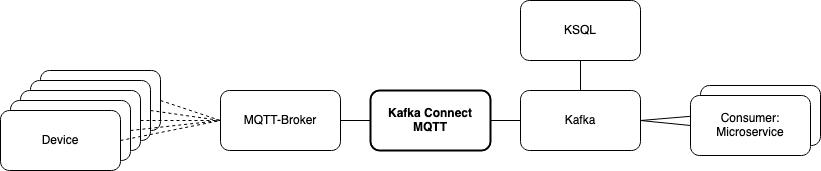 Anbindung eines MQTT-Brokeres über Kafka Connect MQTT an Kafka