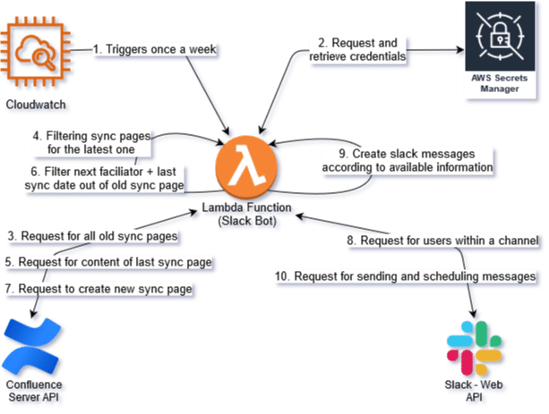 Slackbot Workflow