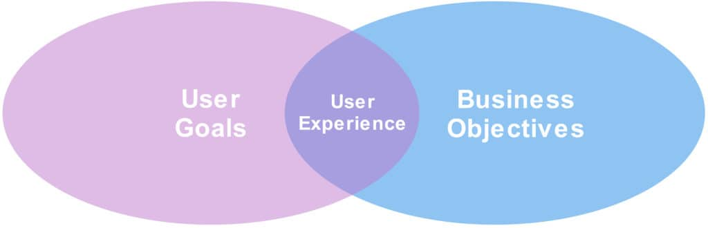 The convergence of user goals and business objectives as Venn Diagram
