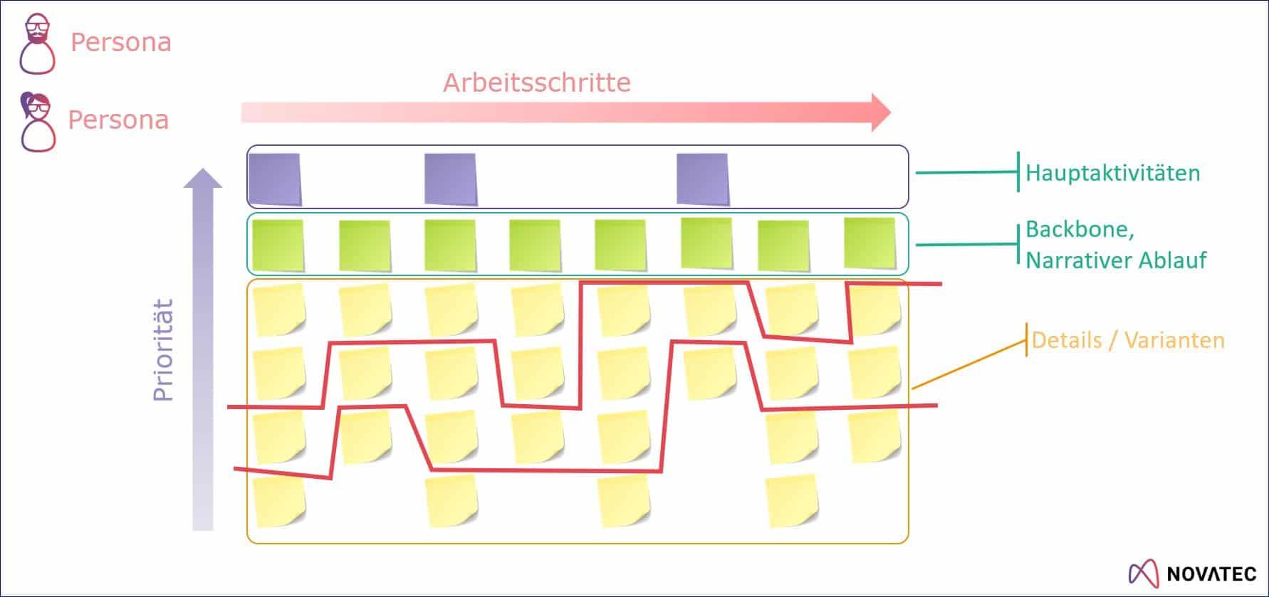 User Story Map Grundstruktur