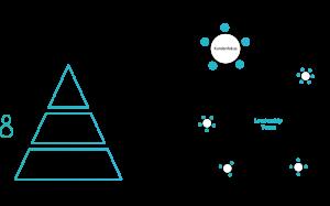 Agile Organisationsstruktur